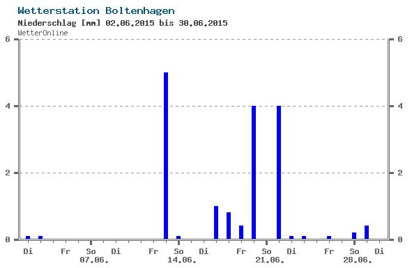Niederschlag Juni/ Quelle: Wetter Onlin